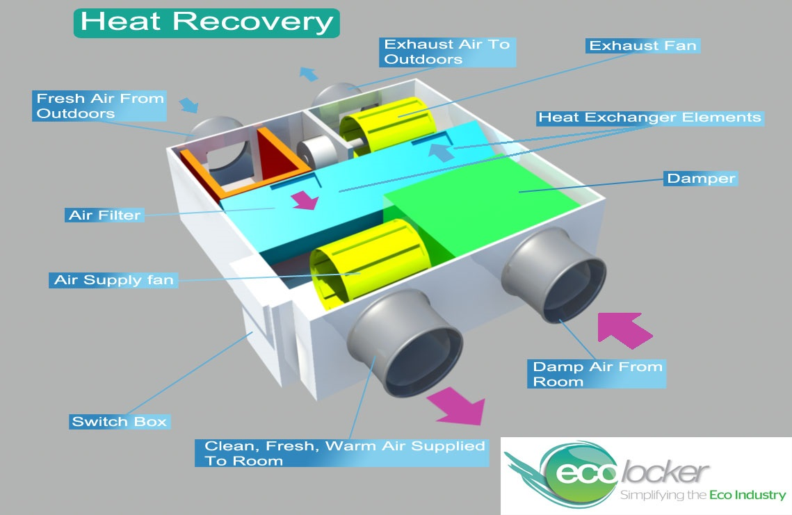 how do heat recovery and ventilation systems work? | the renewable
