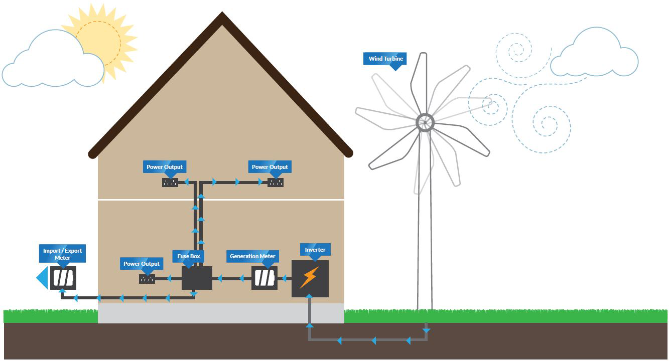 How A Wind Turbine Works besides Simple Mppt Solar Panel Charge Controllers L34920 in addition 12v Solar Panel Wiring Diagram At Controller In as well 12v Battery Charger Circuit Diagram Using Lm317 additionally Prepaid Energy Meter Using Gsm And Arduino. on solar charging diagram