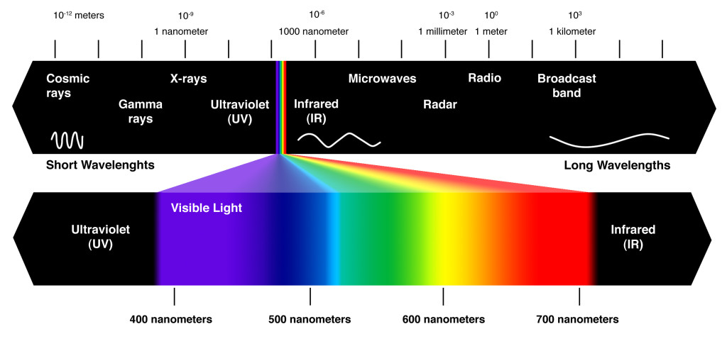 Visible Light Spectrum and Infrared Heating